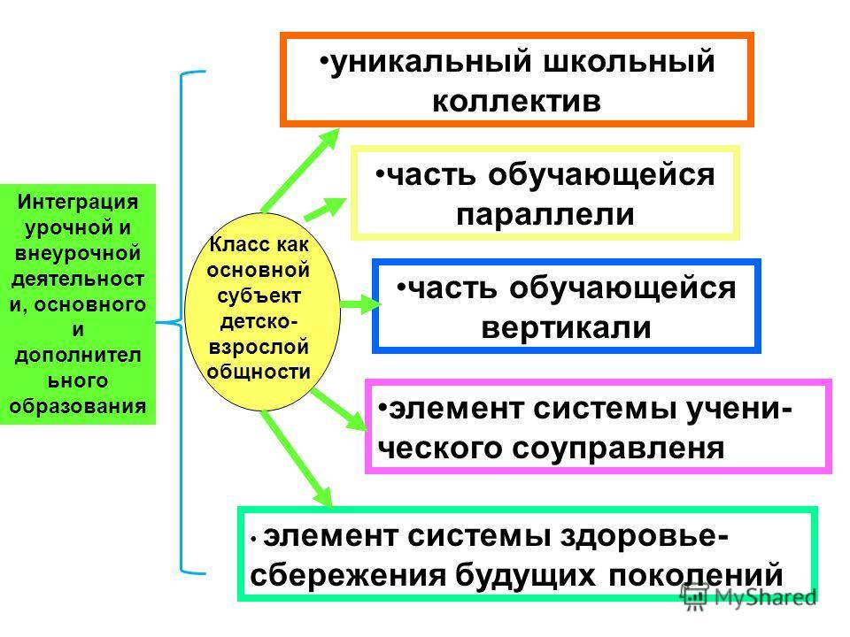 часть обучающейся параллели Класс как основной субъект детско- взрослой общности часть обучающейся вертикали элемент системы учени- ческого соуправленя уникальный школьный коллектив Интеграция урочной и внеурочной деятельност и, основного и дополните