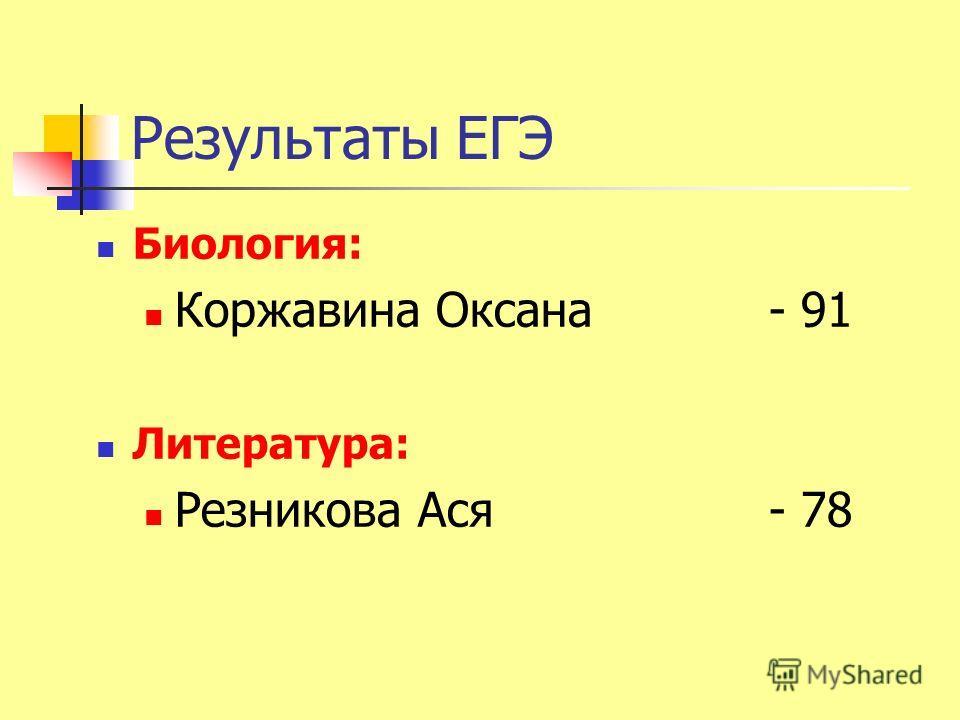 Результаты ЕГЭ Биология: Коржавина Оксана- 91 Литература: Резникова Ася- 78