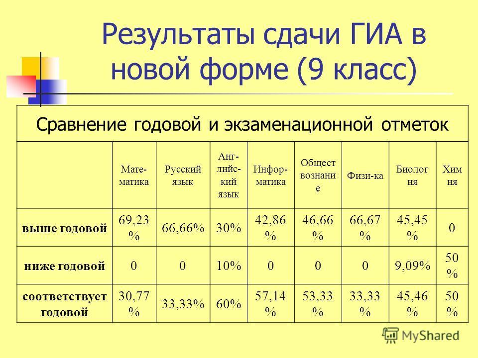 Результаты сдачи ГИА в новой форме (9 класс) Сравнение годовой и экзаменационной отметок Мате- матика Русский язык Анг- лийс- кий язык Инфор- матика Общест вознани е Физи-ка Биолог ия Хим ия выше годовой 69,23 % 66,66%30% 42,86 % 46,66 % 66,67 % 45,4