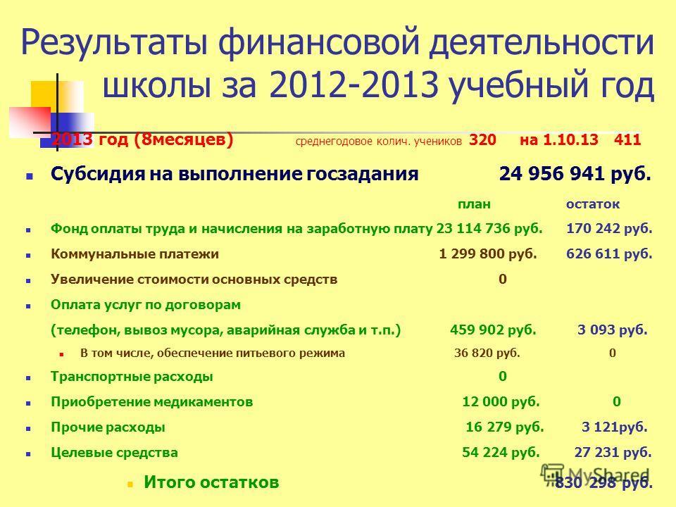 Результаты финансовой деятельности школы за 2012-2013 учебный год 2013 год (8месяцев) среднегодовое колич. учеников 320 на 1.10.13 411 Субсидия на выполнение госзадания 24 956 941 руб. план остаток Фонд оплаты труда и начисления на заработную плату 2