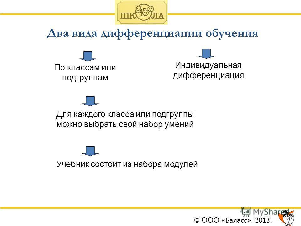 Два вида дифференциации обучения По классам или подгруппам Индивидуальная дифференциация Для каждого класса или подгруппы можно выбрать свой набор умений Учебник состоит из набора модулей © ООО « Баласс », 2013.
