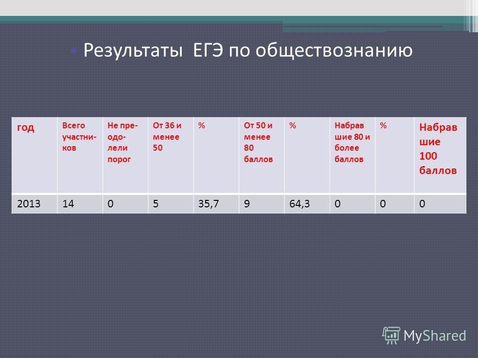 Результаты ЕГЭ по русскому языку Результаты ЕГЭ по обществознанию год Всего участни- ков Не пре- одо- лели порог От 36 и менее 50 %От 50 и менее 80 баллов %Набрав шие 80 и более баллов % Набрав шие 100 баллов 2013140535,7964,3000
