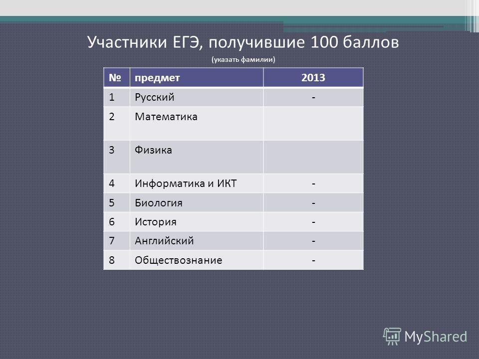 2009 2010 Участники ЕГЭ, получившие 100 баллов (указать фамилии) предмет2013 1Русский- 2Математика 3Физика 4Информатика и ИКТ- 5Биология- 6История- 7Английский- 8Обществознание-