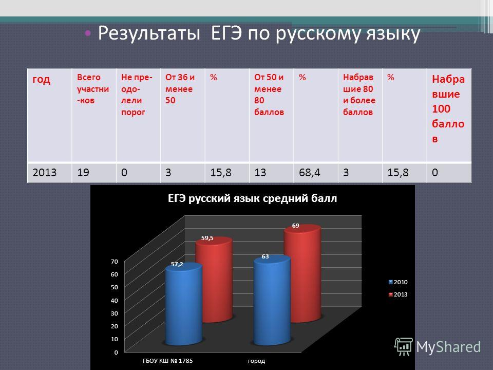 Результаты ЕГЭ по русскому языку год Всего участни -ков Не пре- одо- лели порог От 36 и менее 50 %От 50 и менее 80 баллов %Набрав шие 80 и более баллов % Набра вшие 100 балло в 2013190315,81368,4315,80