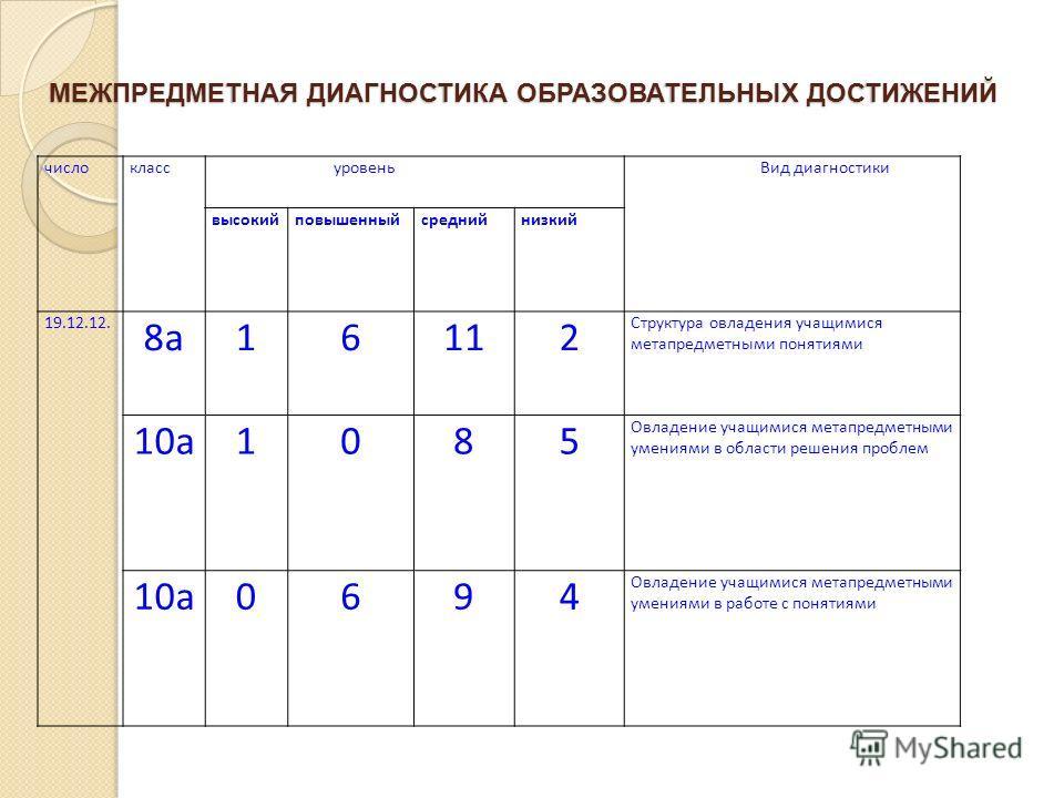 МЕЖПРЕДМЕТНАЯ ДИАГНОСТИКА ОБРАЗОВАТЕЛЬНЫХ ДОСТИЖЕНИЙ числокласс уровень Вид диагностики высокийповышенныйсреднийнизкий 19.12.12. 8а16112 Структура овладения учащимися метапредметными понятиями 10а1085 Овладение учащимися метапредметными умениями в об