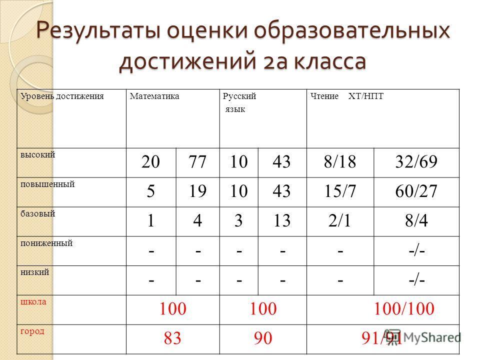 Результаты оценки образовательных достижений 2 а класса Уровень достиженияМатематика Русский язык Чтение ХТ/НПТ высокий 207710438/1832/69 повышенный 519104315/760/27 базовый 143132/18/4 пониженный ------/- низкий ------/- школа 100 100/100 город 8390