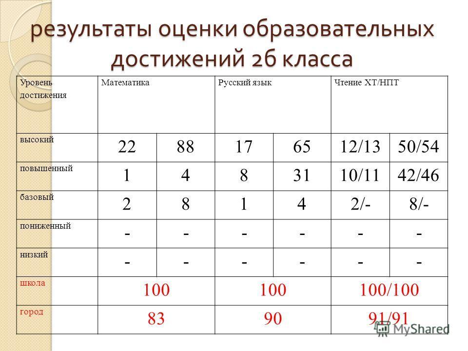 результаты оценки образовательных достижений 2 б класса Уровень достижения МатематикаРусский языкЧтение ХТ/НПТ высокий 2288176512/1350/54 повышенный 1483110/1142/46 базовый 28142/-8/- пониженный ------ низкий ------ школа 100 100/100 город 839091/91