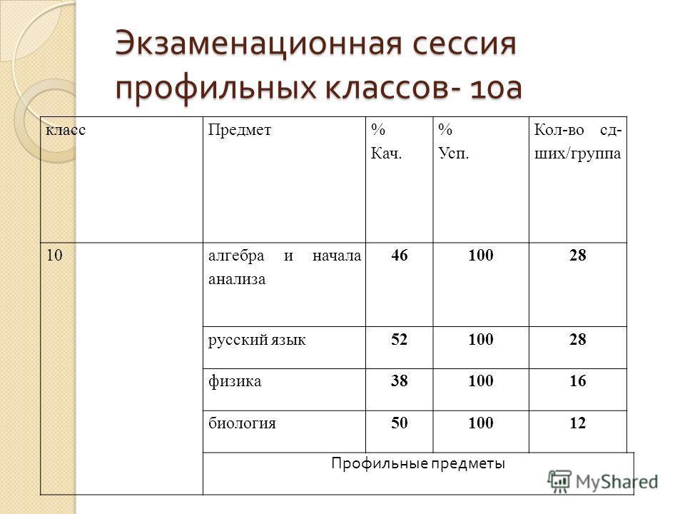 Экзаменационная сессия профильных классов - 10 а классПредмет % Кач. % Усп. Кол-во сд- ших/группа 10 алгебра и начала анализа 4610028 русский язык5210028 физика3810016 биология5010012 Профильные предметы