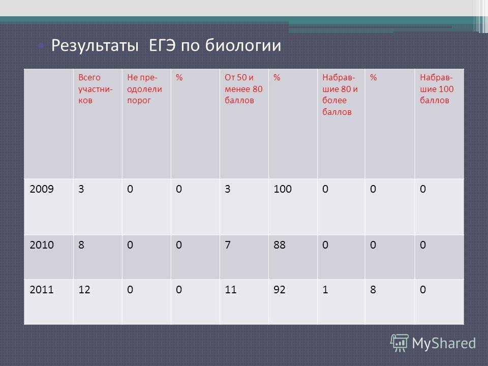Результаты ЕГЭ по русскому языку Всего участни- ков Не пре- одолели порог %От 50 и менее 80 баллов %Набрав- шие 80 и более баллов %Набрав- шие 100 баллов 20093003100000 2010800788000 201112001192180 Результаты ЕГЭ по биологии
