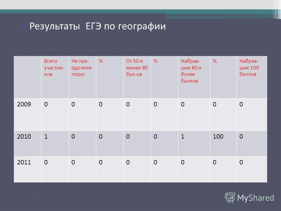 Результаты ЕГЭ по русскому языку Всего участни- ков Не пре- одолели порог %От 50 и менее 80 бал-ов %Набрав- шие 80 и более баллов %Набрав- шие 100 баллов 200900000000 20101000011000 201100000000 Результаты ЕГЭ по географии