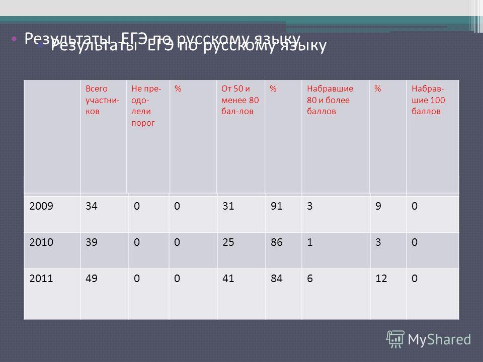 Результаты ЕГЭ по русскому языку 200934003191390 201039002586130 2011490041846120 Всего участни- ков Не пре- одо- лели порог %От 50 и менее 80 бал-лов %Набравшие 80 и более баллов %Набрав- шие 100 баллов Результаты ЕГЭ по русскому языку