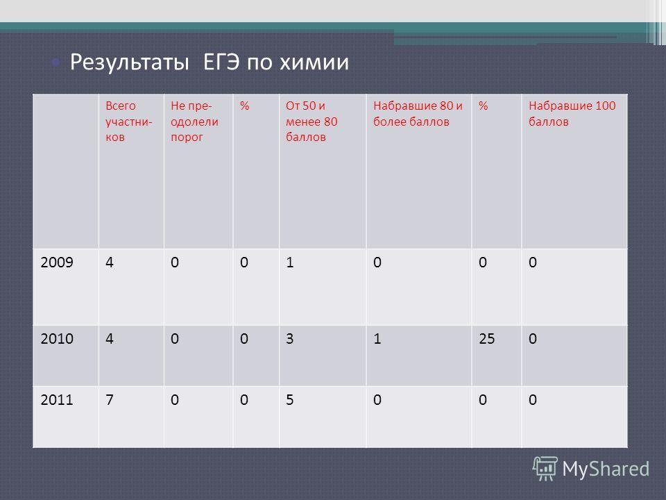 Результаты ЕГЭ по русскому языку Всего участни- ков Не пре- одолели порог %От 50 и менее 80 баллов Набравшие 80 и более баллов %Набравшие 100 баллов 20094001000 201040031250 20117005000 Результаты ЕГЭ по химии