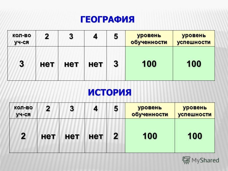 ГЕОГРАФИЯ кол-воуч-ся2345 уровень обученности уровень успешности 3нетнетнет3100100 ИСТОРИЯкол-воуч-ся2345 уровень обученности уровень успешности 2нетнетнет2100100