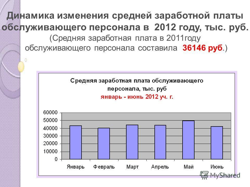 Динамика изменения средней заработной платы обслуживающего персонала в 2012 году, тыс. руб. (Средняя заработная плата в 2011году обслуживающего персонала составила 36146 руб.)