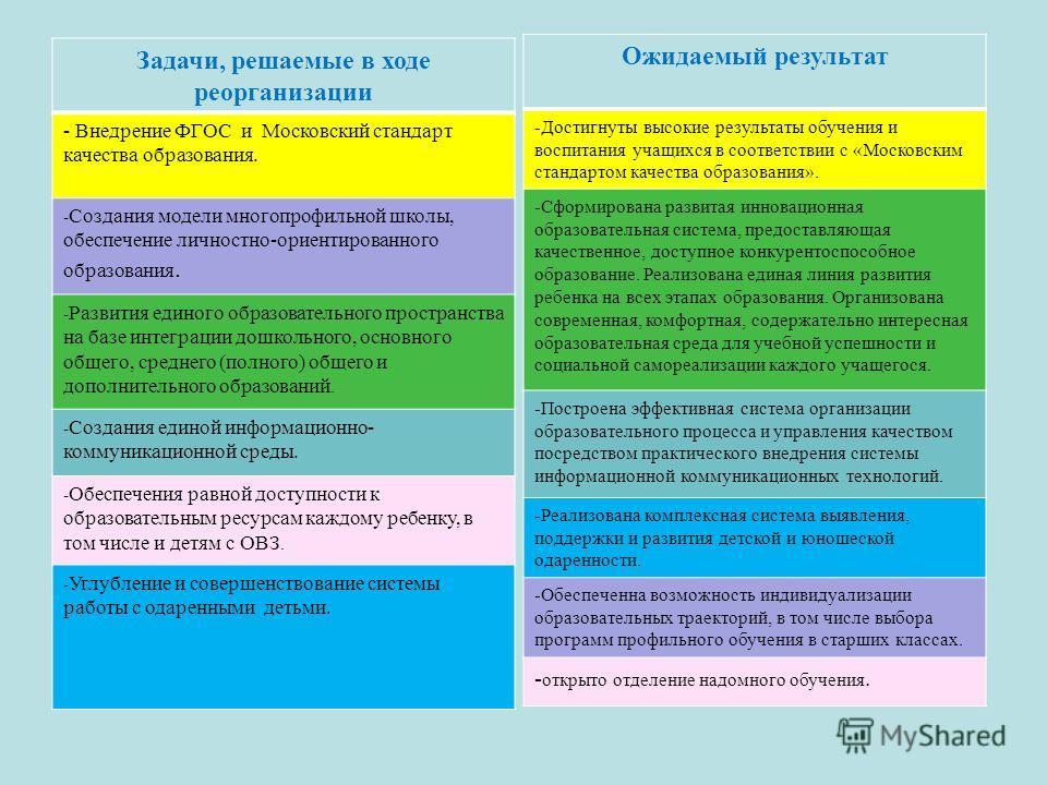 Задачи, решаемые в ходе реорганизации - Внедрение ФГОС и Московский стандарт качества образования. - Создания модели многопрофильной школы, обеспечение личностно-ориентированного образования. - Развития единого образовательного пространства на базе и