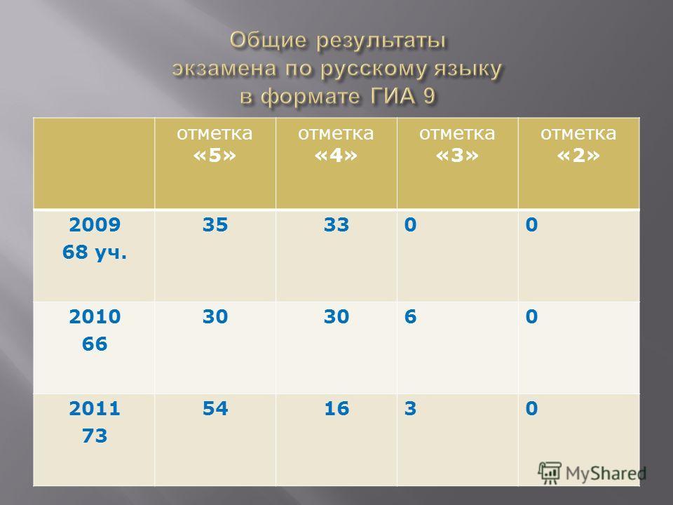 отметка «5» отметка «4» отметка «3» отметка «2» 2009 68 уч. 353300 2010 66 30 60 2011 73 541630