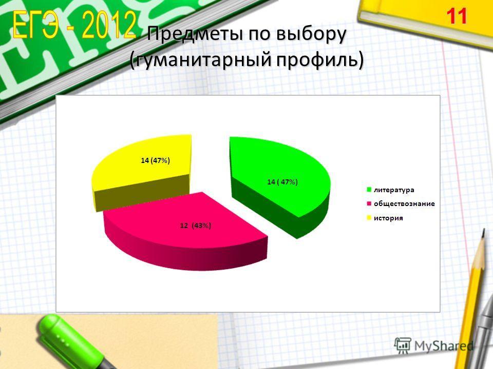 Предметы по выбору (гуманитарный профиль) 11