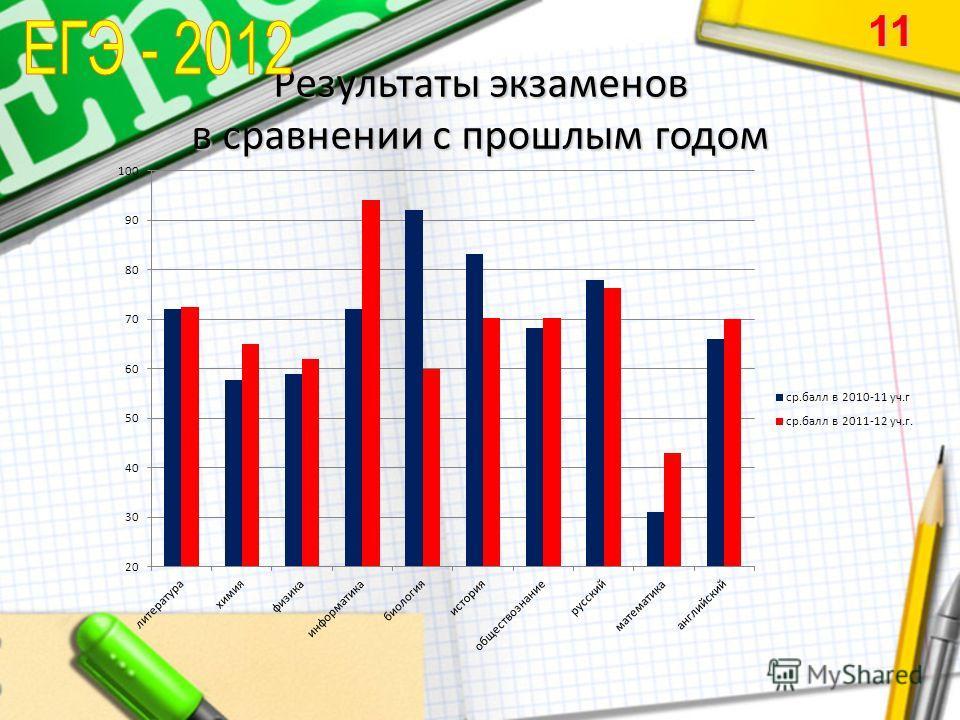 Результаты экзаменов в сравнении с прошлым годом 11