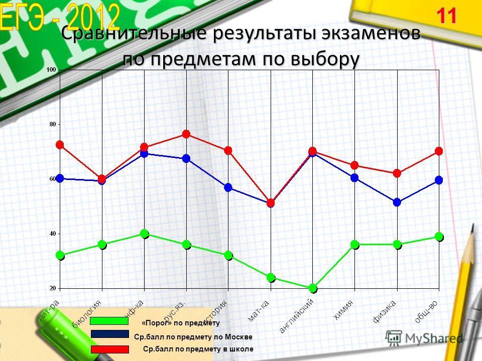 Сравнительные результаты экзаменов по предметам по выбору 11 «Порог» по предмету Ср.балл по предмету в школе Ср.балл по предмету по Москве