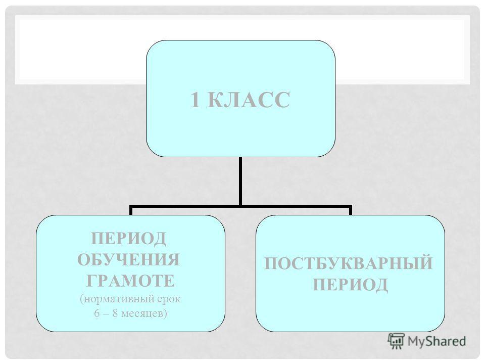 1 КЛАСС ПЕРИОД ОБУЧЕНИЯ ГРАМОТЕ (нормативный срок 6 – 8 месяцев) ПОСТБУКВАРНЫЙ ПЕРИОД