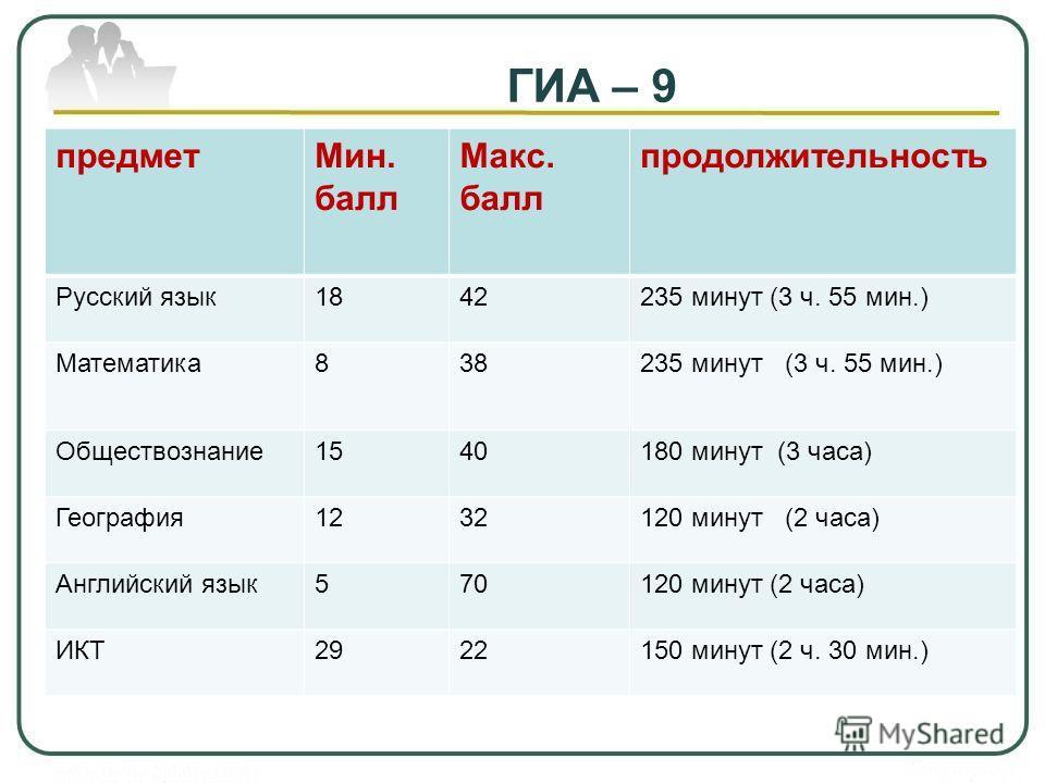 ГИА – 9 предметМин. балл Макс. балл продолжительность Русский язык1842235 минут (3 ч. 55 мин.) Математика838235 минут (3 ч. 55 мин.) Обществознание1540180 минут (3 часа) География1232120 минут (2 часа) Английский язык570120 минут (2 часа) ИКТ2922150