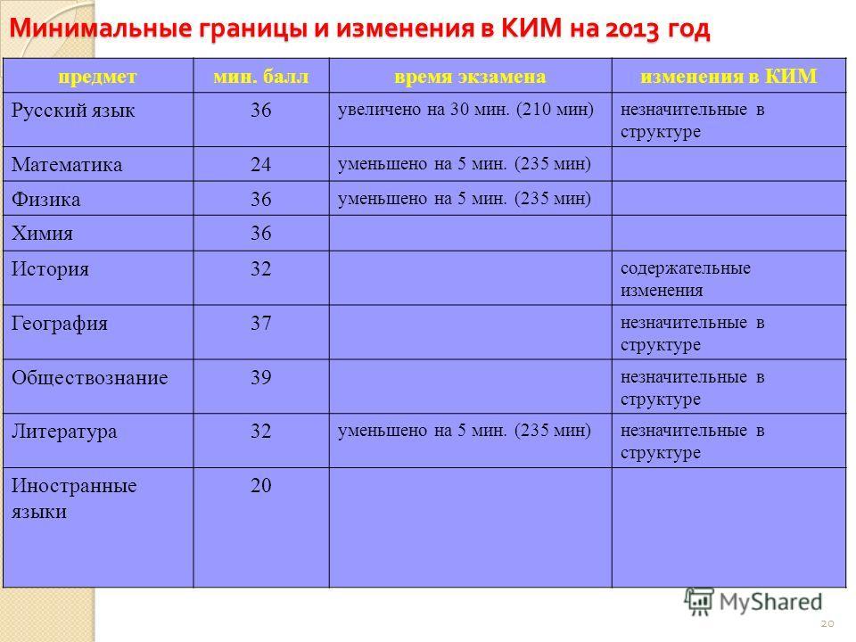 Минимальные границы и изменения в КИМ на 2013 год предметмин. баллвремя экзаменаизменения в КИМ Русский язык36 увеличено на 30 мин. (210 мин)незначительные в структуре Математика24 уменьшено на 5 мин. (235 мин) Физика36 уменьшено на 5 мин. (235 мин)