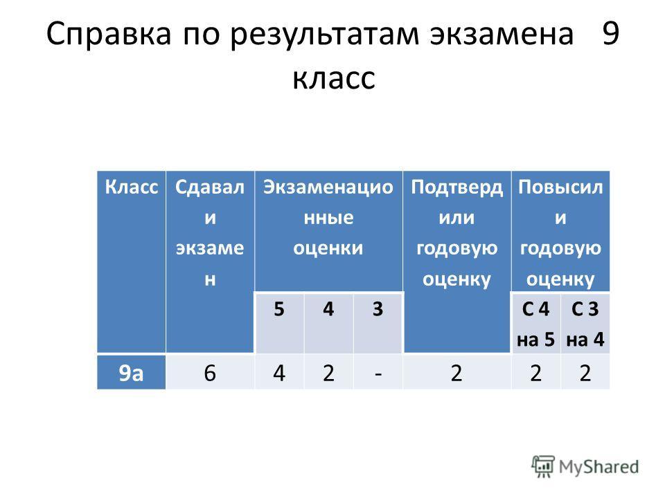 Справка по результатам экзамена 9 класс Класс Сдавал и экзаме н Экзаменацио нные оценки Подтверд или годовую оценку Повысил и годовую оценку 543 С 4 на 5 С 3 на 4 9а642-222