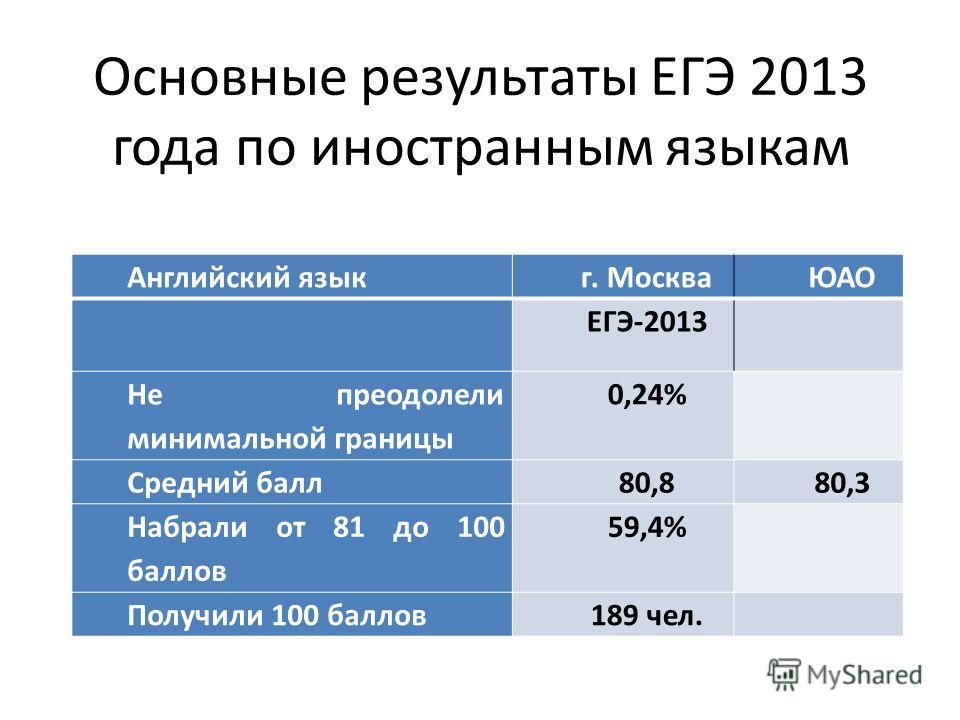 Основные результаты ЕГЭ 2013 года по иностранным языкам Английский языкг. МоскваЮАО ЕГЭ-2013 Не преодолели минимальной границы 0,24% Средний балл80,880,3 Набрали от 81 до 100 баллов 59,4% Получили 100 баллов189 чел.