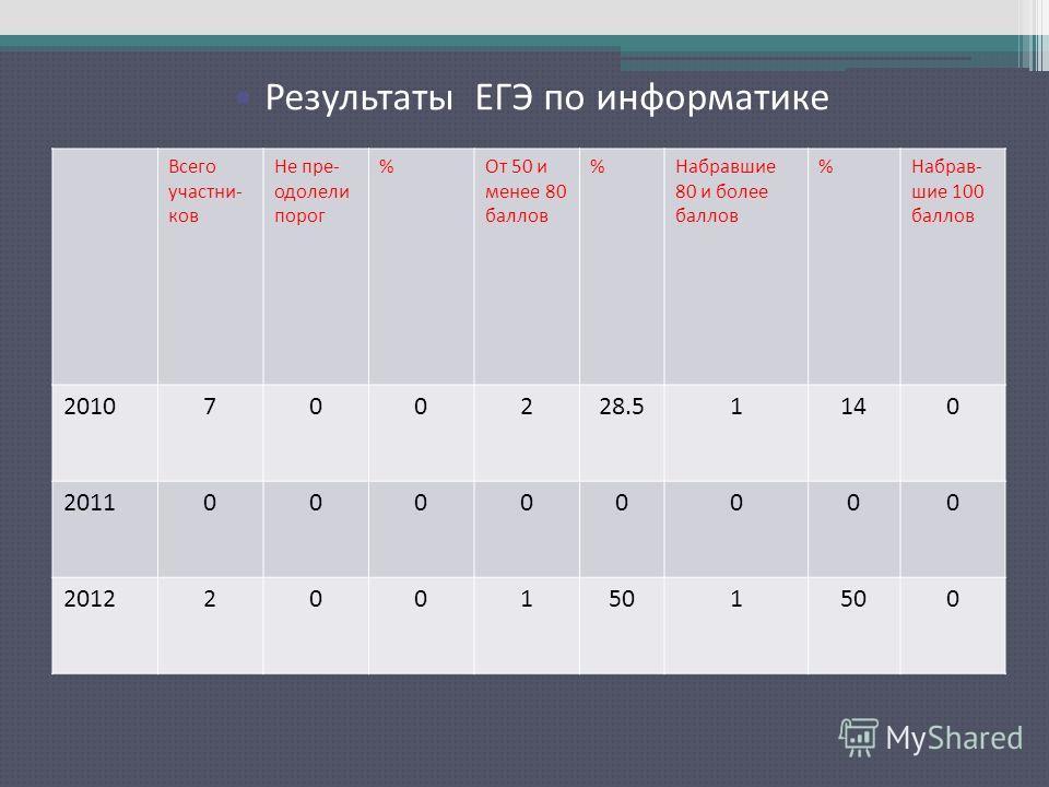Результаты ЕГЭ по русскому языку Всего участни- ков Не пре- одолели порог %От 50 и менее 80 баллов %Набравшие 80 и более баллов %Набрав- шие 100 баллов 2010700228.51140 201100000000 20122001501 0 Результаты ЕГЭ по информатике