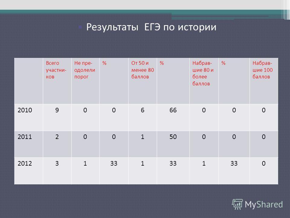 Результаты ЕГЭ по русскому языку Всего участни- ков Не пре- одолели порог %От 50 и менее 80 баллов %Набрав- шие 80 и более баллов %Набрав- шие 100 баллов 2010900666000 2011200150000 201231331 1 0 Результаты ЕГЭ по истории
