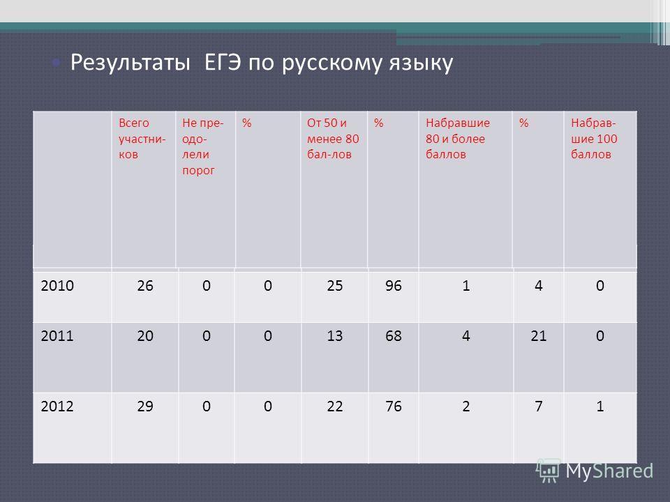 201026002596140 2011200013684210 201229002276271 Всего участни- ков Не пре- одо- лели порог %От 50 и менее 80 бал-лов %Набравшие 80 и более баллов %Набрав- шие 100 баллов Результаты ЕГЭ по русскому языку