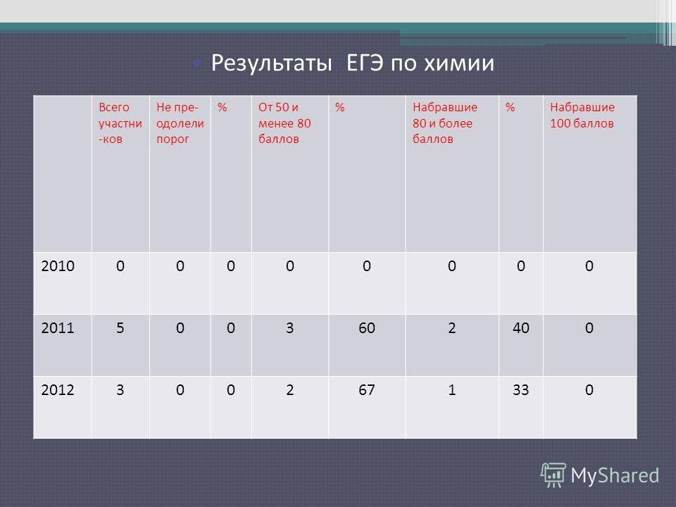 Результаты ЕГЭ по русскому языку Всего участни -ков Не пре- одолели порог %От 50 и менее 80 баллов %Набравшие 80 и более баллов %Набравшие 100 баллов 201000000000 20115003602400 20123002671330 Результаты ЕГЭ по химии