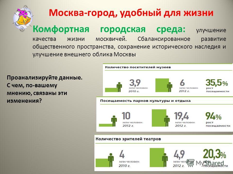 Москва-город, удобный для жизни Комфортная городская среда: улучшение качества жизни москвичей. Сбалансированное развитие общественного пространства, сохранение исторического наследия и улучшение внешнего облика Москвы. Проанализируйте данные. С чем,