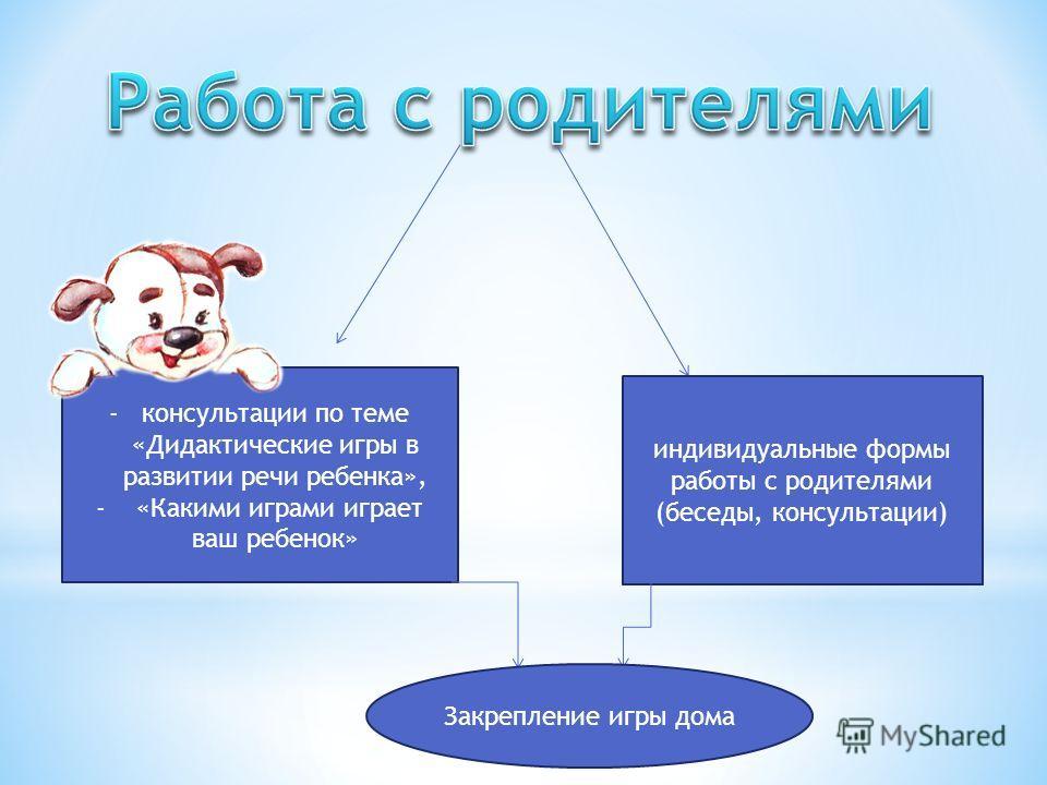 -консультации по теме «Дидактические игры в развитии речи ребенка», - «Какими играми играет ваш ребенок» индивидуальные формы работы с родителями (беседы, консультации) Закрепление игры дома