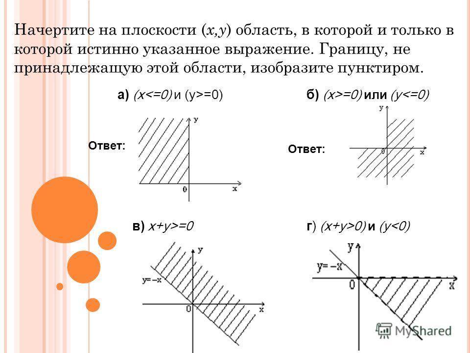 Начертите на плоскости ( x,y ) область, в которой и только в которой истинно указанное выражение. Границу, не принадлежащую этой области, изобразите пунктиром. а) (x =0) б) (x>=0) или (y=0 г) (x+y>0) и (y