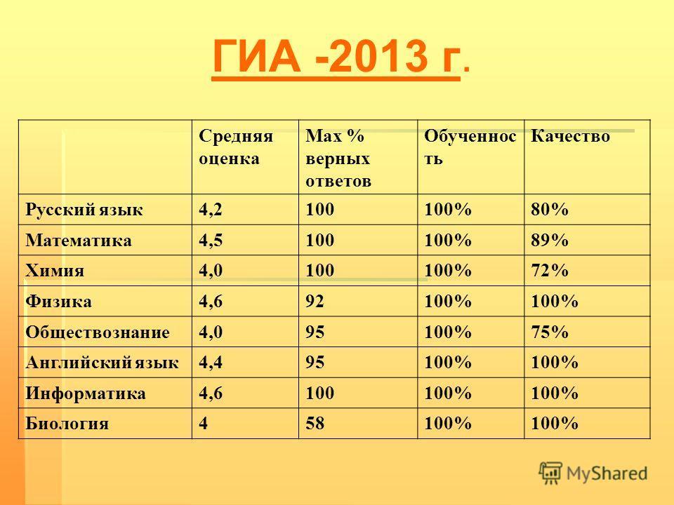 ГИА -2013 г. Средняя оценка Max % верных ответов Обученнос ть Качество Русский язык4,2100100%80% Математика4,5100100%89% Химия4,0100100%72% Физика4,692100% Обществознание4,095100%75% Английский язык4,495100% Информатика4,6100100% Биология458100%