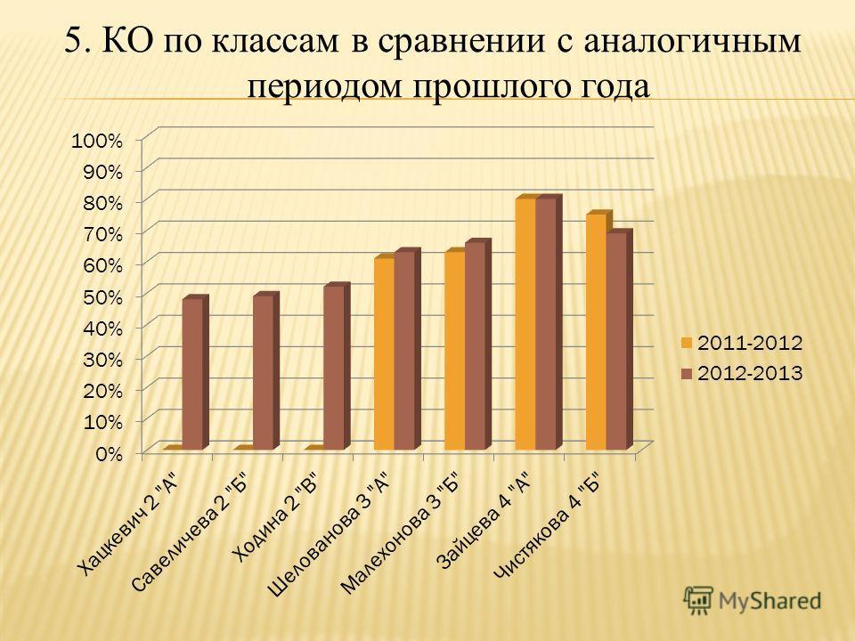 5. КО по классам в сравнении с аналогичным периодом прошлого года