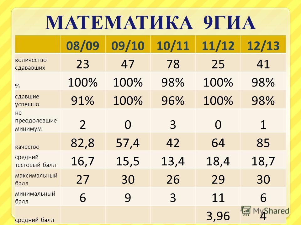 МАТЕМАТИКА 9 ГИА 08/0909/1010/1111/1212/13 количество сдававших 2347782541 % 100% 98%100%98% сдавшие успешно 91%100%96%100%98% не преодолевшие минимум 20301 качество 82,857,4426485 средний тестовый балл 16,715,513,418,418,7 максимальный балл 27302629