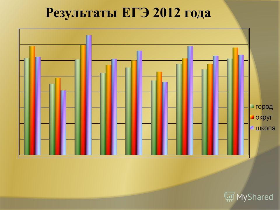 Результаты ЕГЭ 2012 года