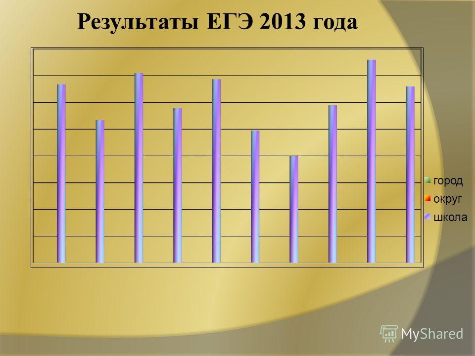 Результаты ЕГЭ 2013 года