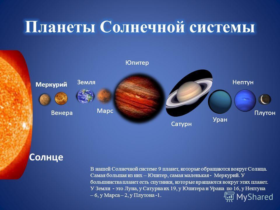 Меркурий Земля Юпитер Марс Нептун Сатурн Уран ВенераПлутон Солнце В нашей Солнечной системе 9 планет, которые обращаются вокруг Солнца. Самая большая из них – Юпитер, самая маленькая - Меркурий. У большинства планет есть спутники, которые вращаются в