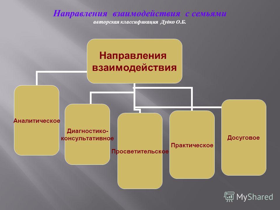 Направления взаимодействия с семьями авторская классификация Дудко О.Б. Направления взаимодействия Аналитическое Диагностико- консультативное ПросветительскоеПрактическоеДосуговое