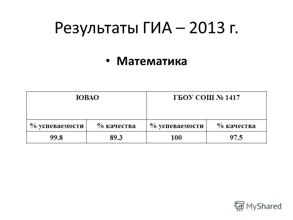 Результаты ГИА – 2013 г. Математика ЮВАО ГБОУ СОШ 1417 % успеваемости% качества% успеваемости% качества 99.889.310097.5