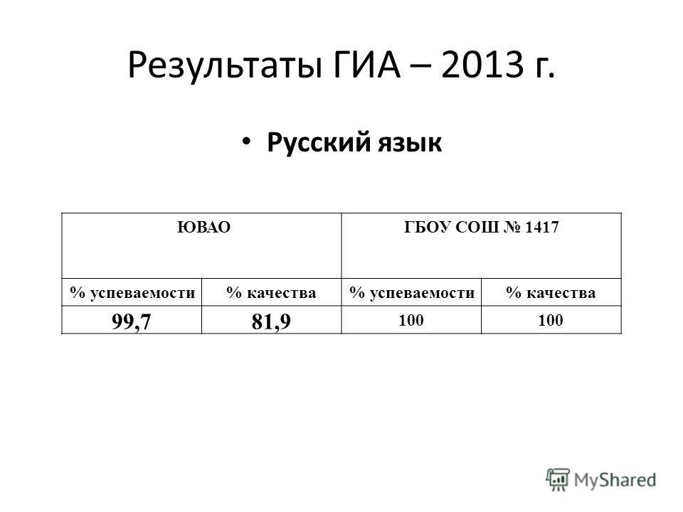 Результаты ГИА – 2013 г. Русский язык ЮВАО ГБОУ СОШ 1417 % успеваемости% качества% успеваемости% качества 99,781,9 100