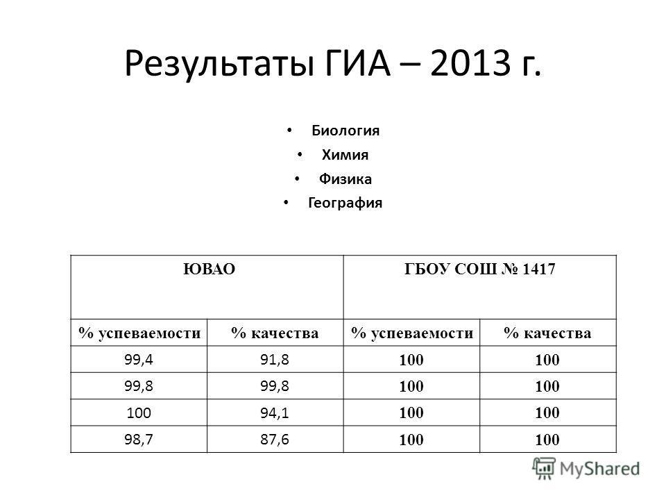 Результаты ГИА – 2013 г. Биология Химия Физика География ЮВАО ГБОУ СОШ 1417 % успеваемости% качества% успеваемости% качества 99,491,8 100 99,8 100 94,1 100 98,787,6 100