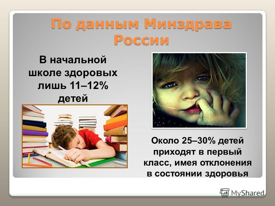 По данным Минздрава России В начальной школе здоровых лишь 11–12% детей Около 25–30% детей приходят в первый класс, имея отклонения в состоянии здоровья