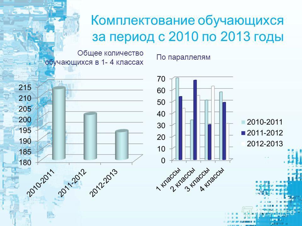 Комплектование обучающихся за период с 2010 по 2013 годы Общее количество обучающихся в 1- 4 классах По параллелям