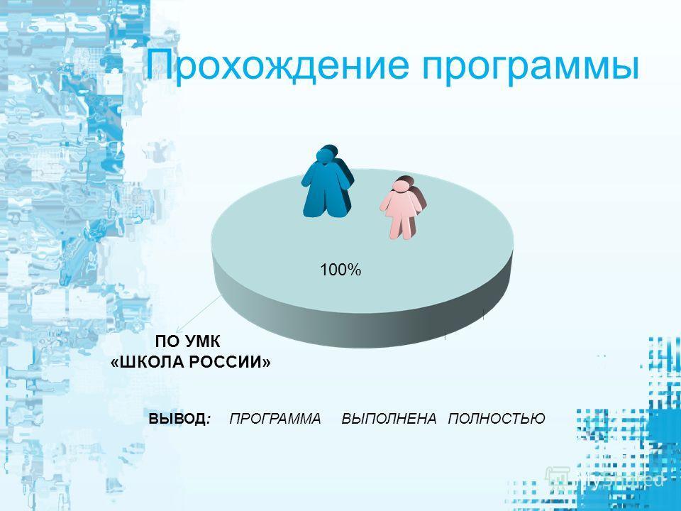 Прохождение программы ПО УМК «ШКОЛА РОССИИ» ВЫВОД: ПРОГРАММА ВЫПОЛНЕНА ПОЛНОСТЬЮ 100%