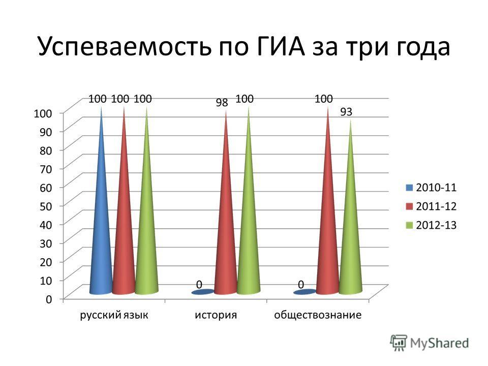 Успеваемость по ГИА за три года