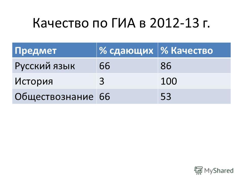 Качество по ГИА в 2012-13 г. Предмет% сдающих% Качество Русский язык6686 История3100 Обществознание6653
